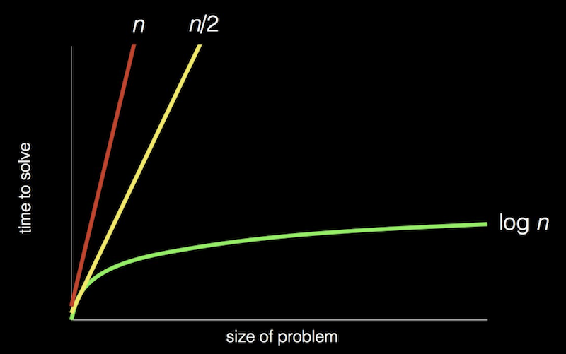 "chart with: ""size of problem"" as x-axis; ""time to solve"" as y-axis; red, steep straight line from origin to top of graph labeled ""n""; yellow, less steep straight line from origin to top of graph labeled ""n/2""; green, curved line that gets less and less steep from origin to right of graph labeled ""log n"""