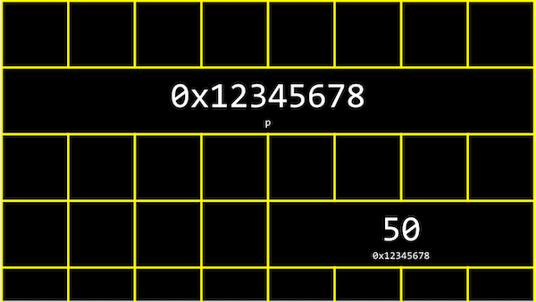 grid representing bytes, with four boxes together containing 50 with small 0x12345678 underneath, and eight boxes together containing 0x12345678 with small p underneath