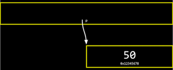 one box containing p pointing at smaller box containing 50