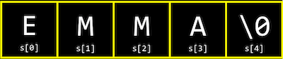 boxes side by side, containing: E labeled s[0], M labeled s[1], M labeled s[2], A labeled s[3], \0 labeled s[4]