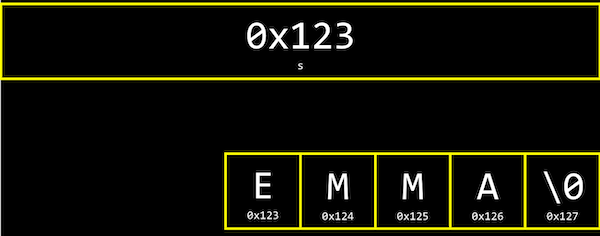 box containing 0x123 labeled s, boxes side by side containing E labeled 0x123, M labeled 0x124, M labeled 0x125, A labeled 0x126, \0 labeled 0x127