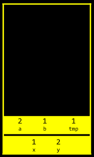 Stack section with (a, b, tmp) above (x, y)