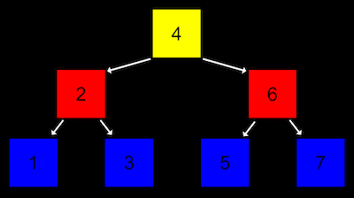 tree with node 4 at top center, left arrow to 3 below, right arrow to 6 below; 2 has left arrow to 1 below, right arrow to 3 below; 6 has left arrow to 5 below, right arrow to 7 below