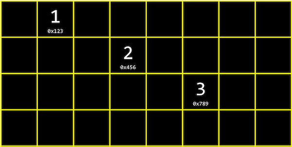 grid representing memory, with three of the boxes labeled with empty boxes between them, each labeled 1 0x123, 2 0x456, and 3 0x789
