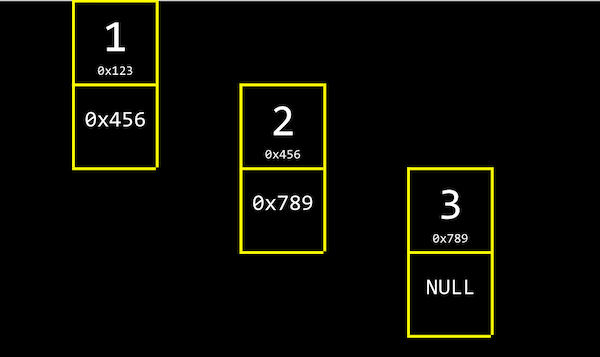 three boxes, each divided in two and labeled (1 0x123 and 0x456), (2 0x456 and 0x789), and (3 0x789 and NULL)