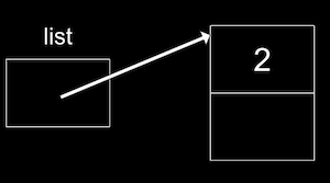 a box labeled list with arrow outwards pointing to two connected boxes, one with 2 and one empty)