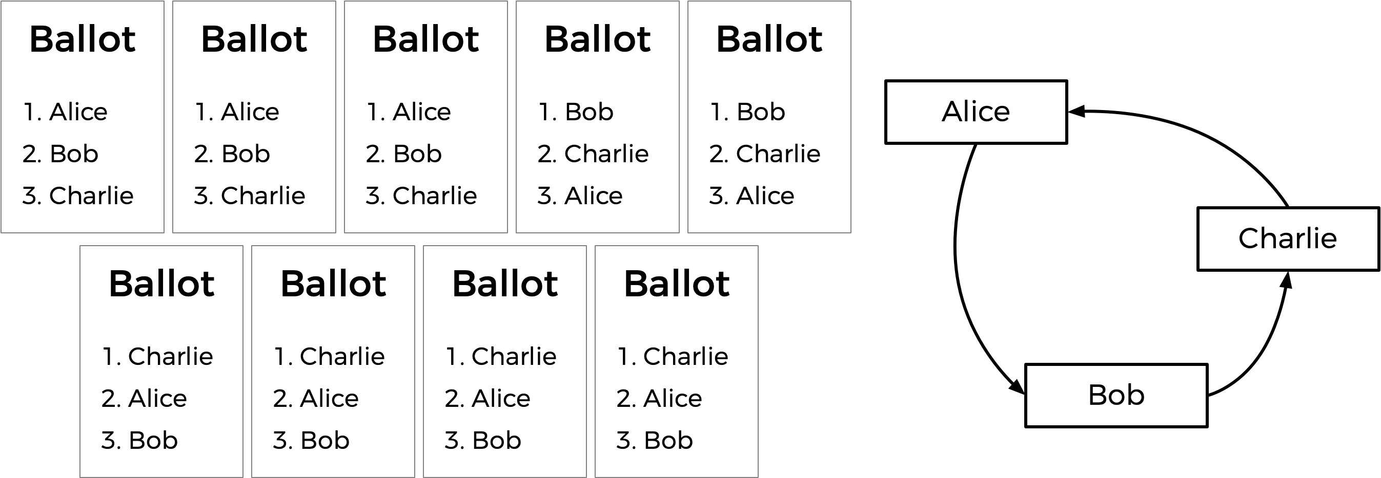 Nine ballots, with ranked preferences