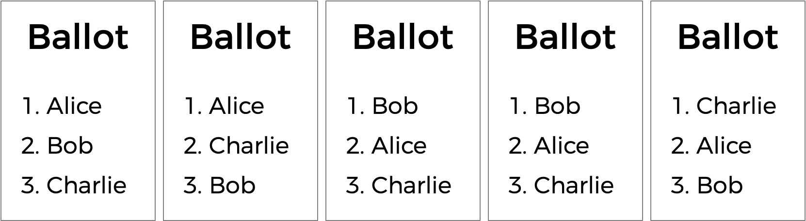 Three ballots, with ranked preferences